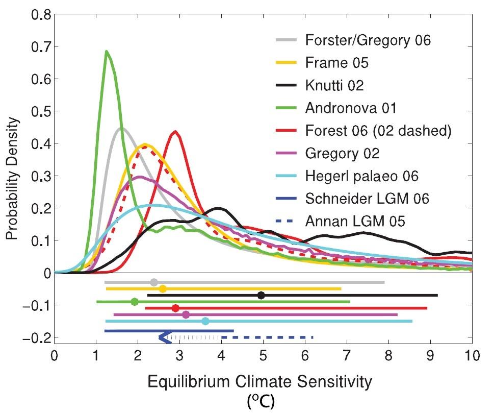 The IPCC's alteration of Forster & Gregory's model ... on 2003 pontiac aztek motor diagram, 3.1 sensor diagram, chevy 3.1 v6 diagram, 3 1 l diagram,