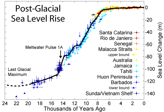 https://curryja.files.wordpress.com/2011/07/post-glacial_sea_level.png