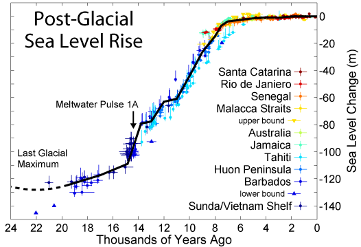 Historic variations in sea levels  Part 1: From the Holocene