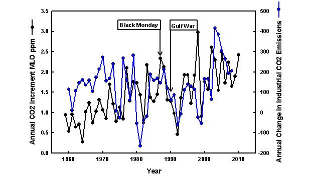 Figure 1. Annual Increment To Atmospheric CO2 Determined At Mauna Loa  Observatory (ppm) And The Annual Change In Industrial CO2 Emissions  (millions Of ...