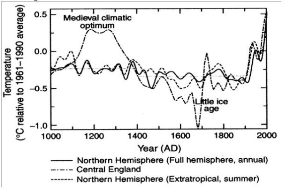 The long, slow thaw? | Climate Etc