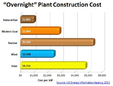 How Much Does A Natural Gas Power Plant Cost
