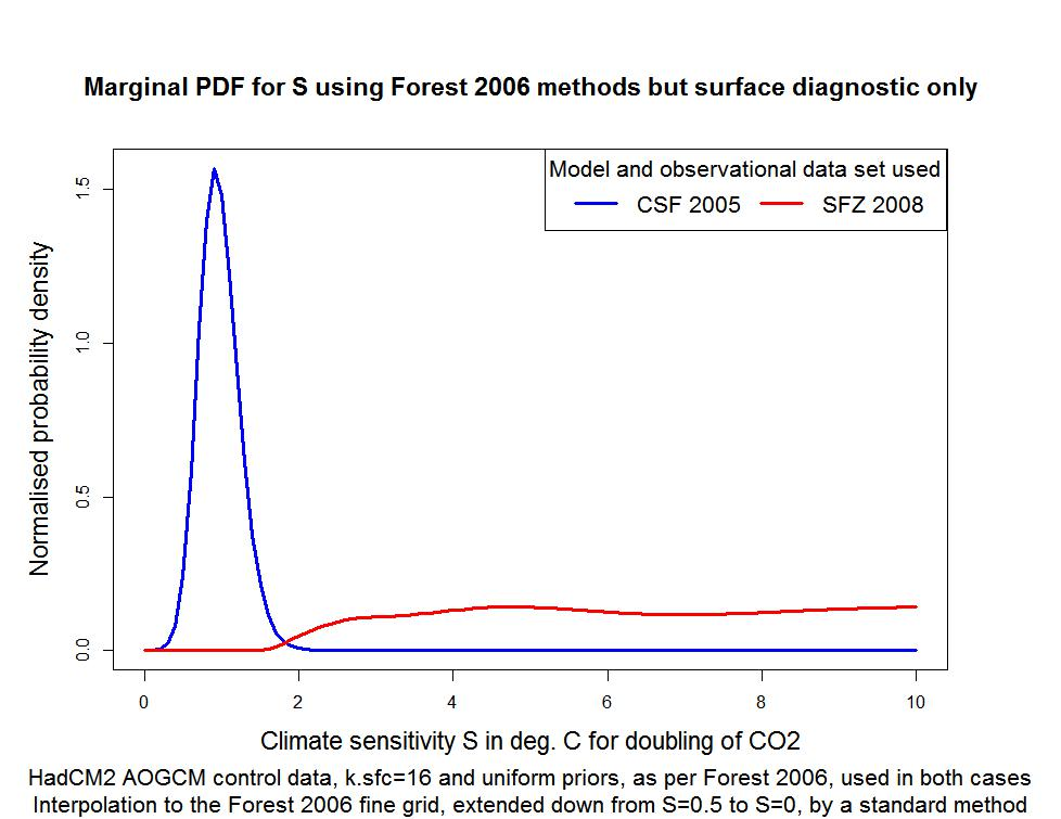 questioning the forest et al 2006 sensitivity study climate etc