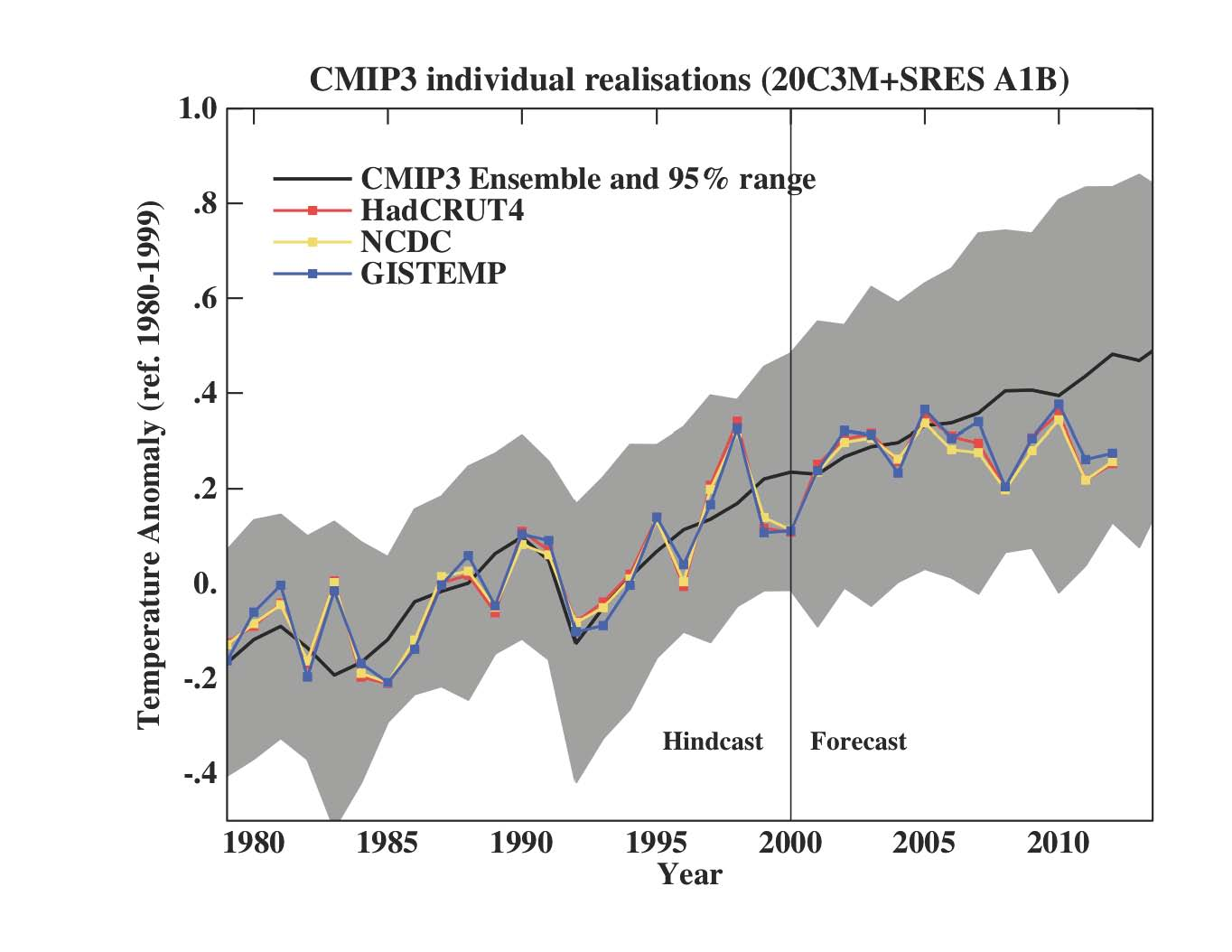 Spinning the climate model observation comparison climate etc afig publicscrutiny Choice Image