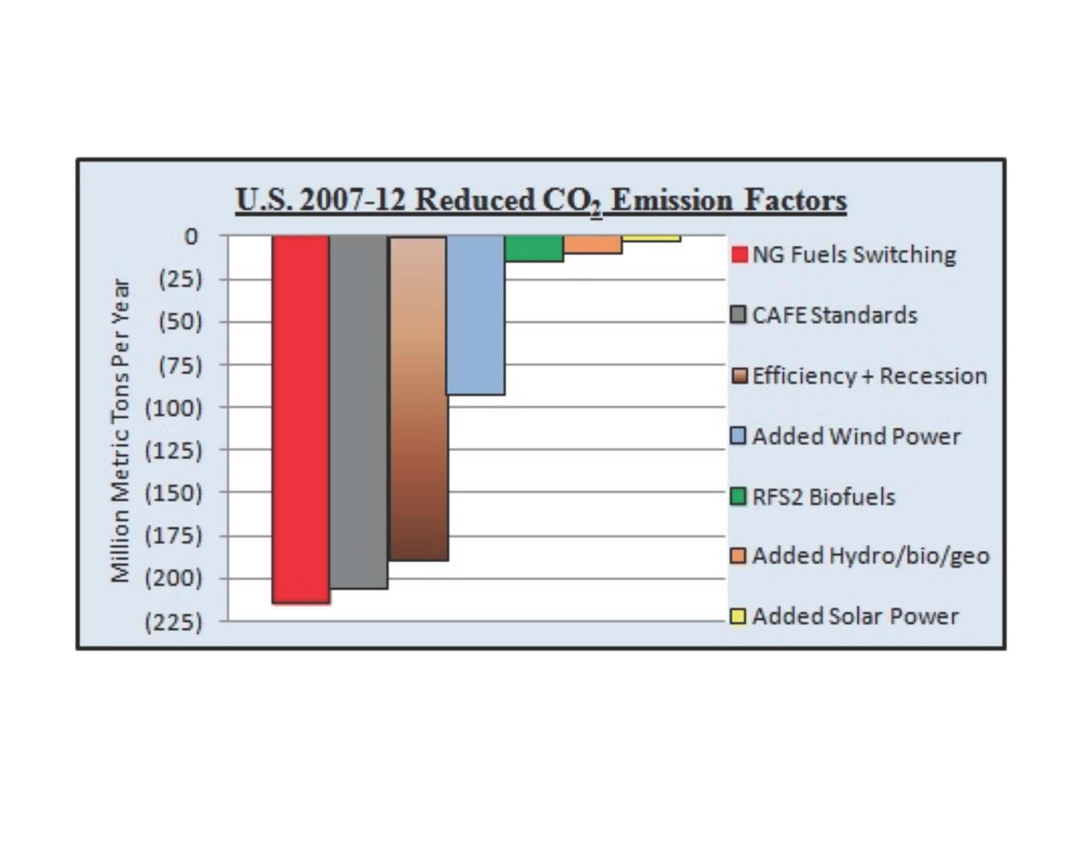 Factors that increase energy use uk