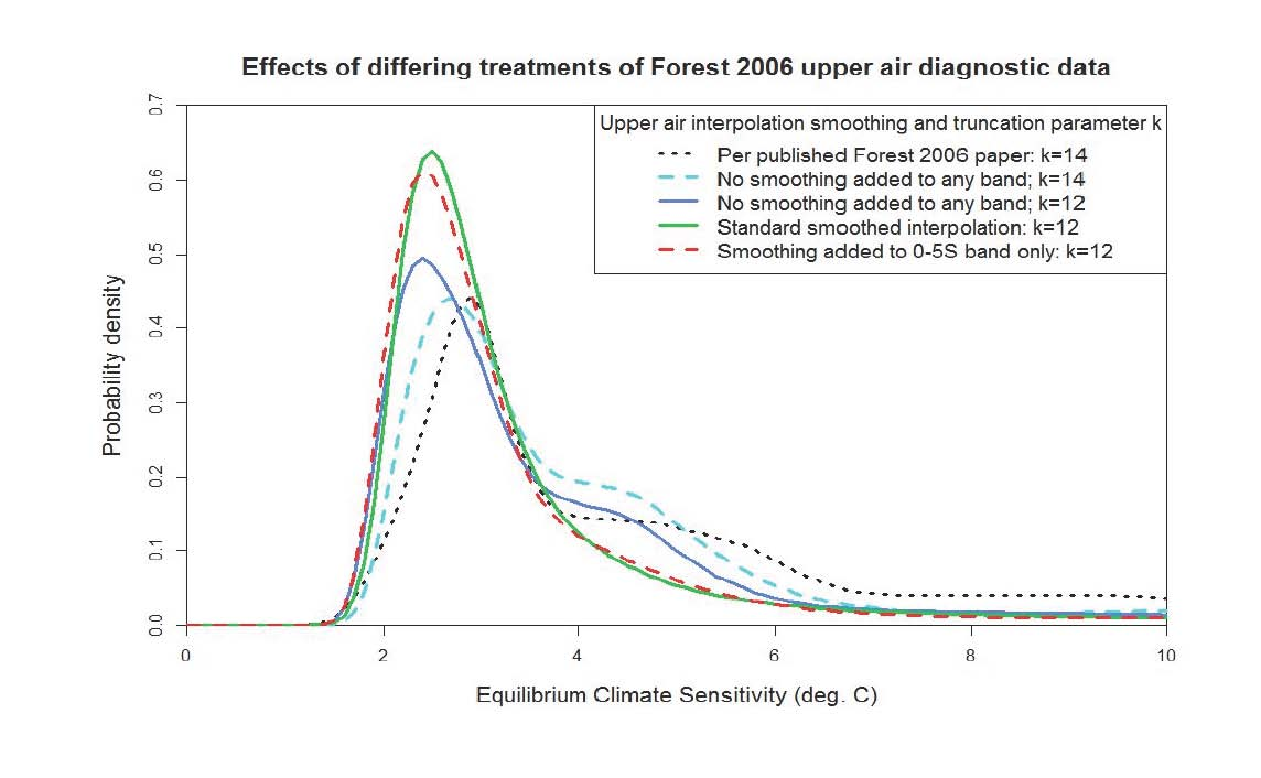the forest 2006 climate sensitivity study and misprocessing of data