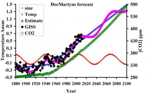 DocMartyn's forecast
