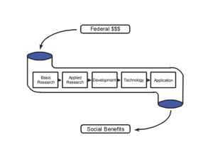 Linear model of science