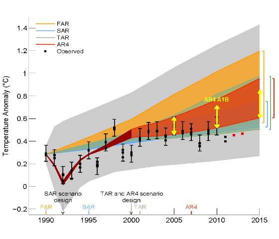 Spinning the climate model – observation comparison: Part II ... on