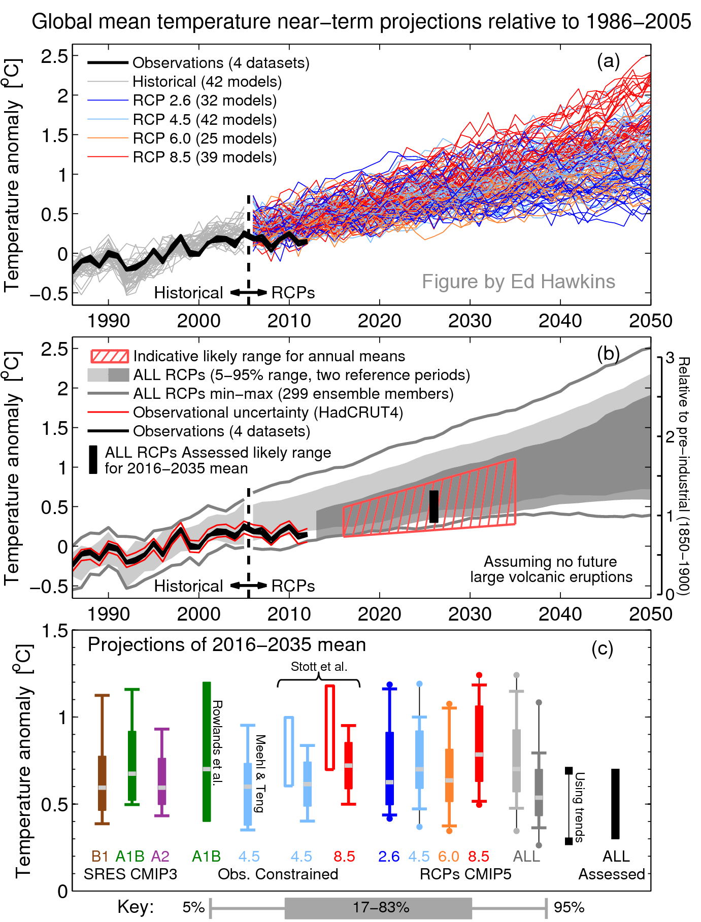 Spinning the climate model observations comparison part iii ed hawkins has a new post near term global surface temperature projections in ipcc ar5 he refers to figure 1125 in the ar5 report link to ch 11 nvjuhfo Choice Image