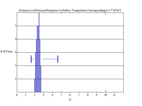 ResponseFrequency