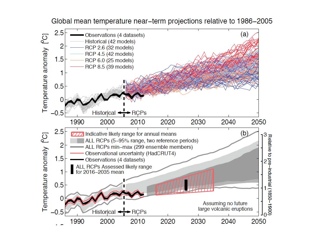 global warming a figment of our imagination My personal belief is that global warming is nothing but a figment of liberal imagination, yes  although reducing our co2 output may not have a lot of impact in .