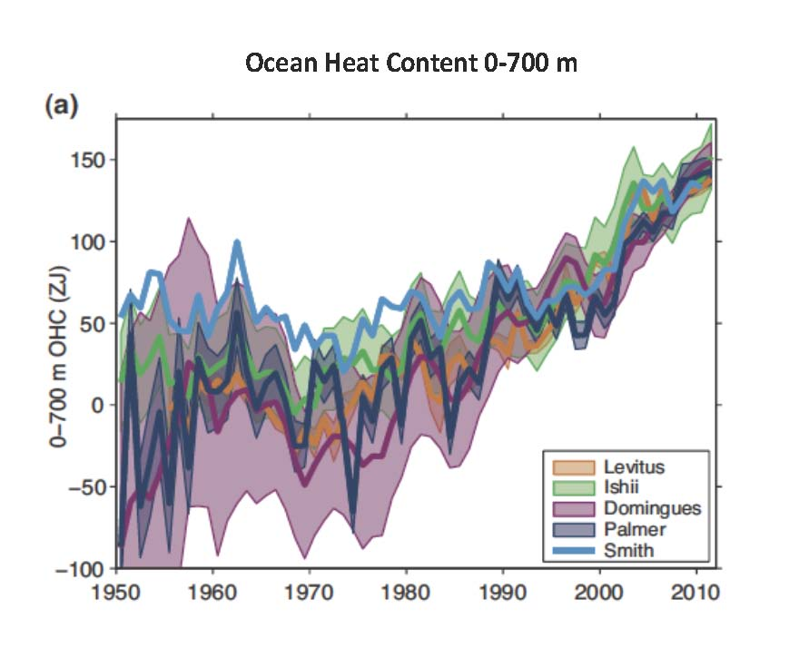 Are you aware of any studies proving ocean heat content has been increasing?