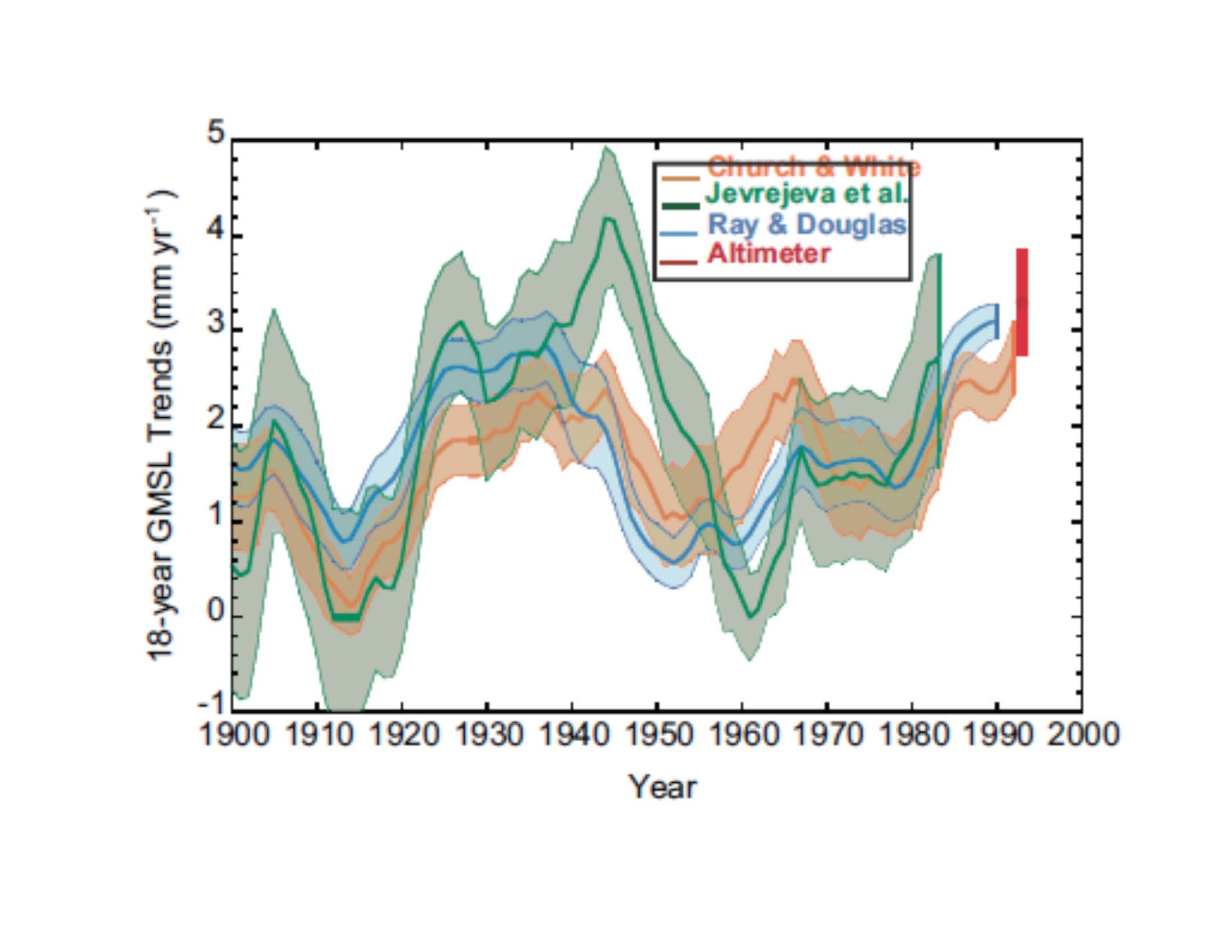 ipcc ar5 weakens the case for agw climate etc