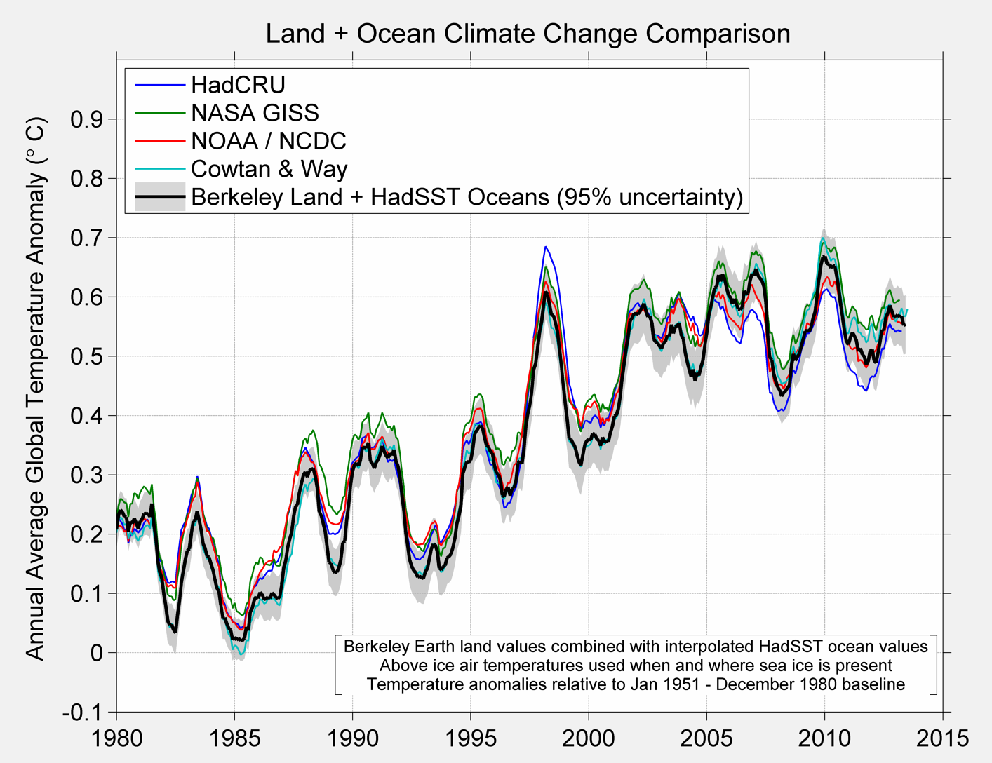 berkeley earth global climate etc