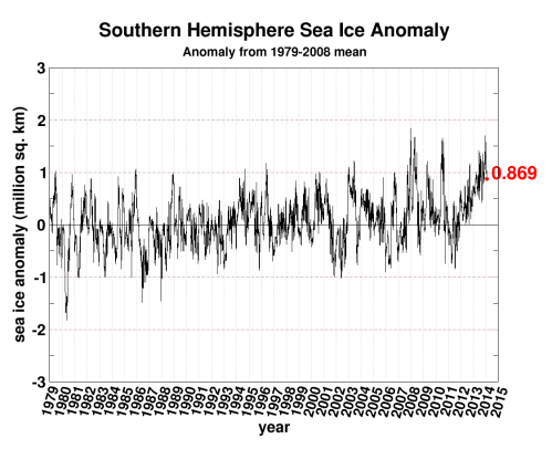 Why is there so much Antarctic sea ice? | Climate Etc