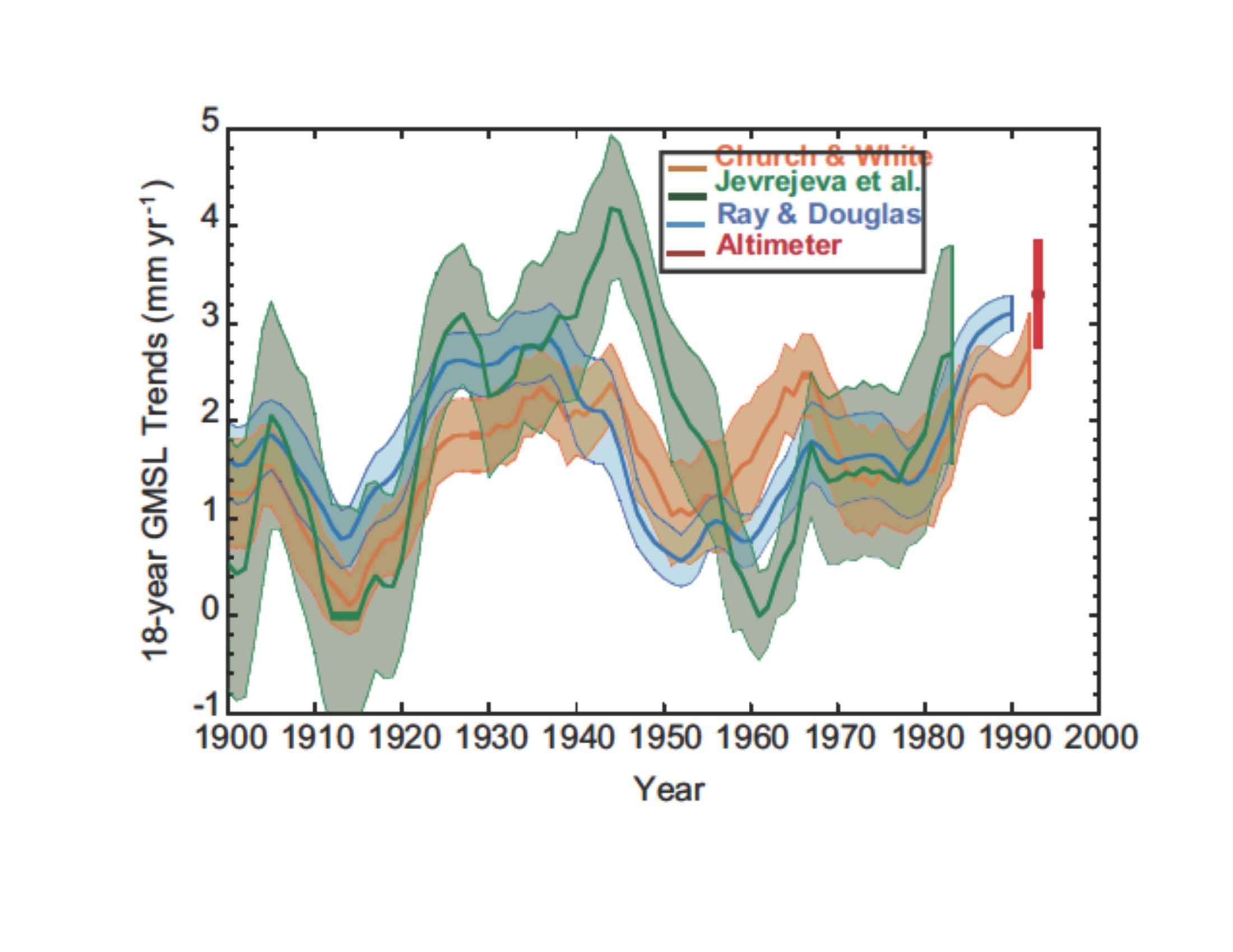 slowing sea level rise climate etc rh judithcurry com