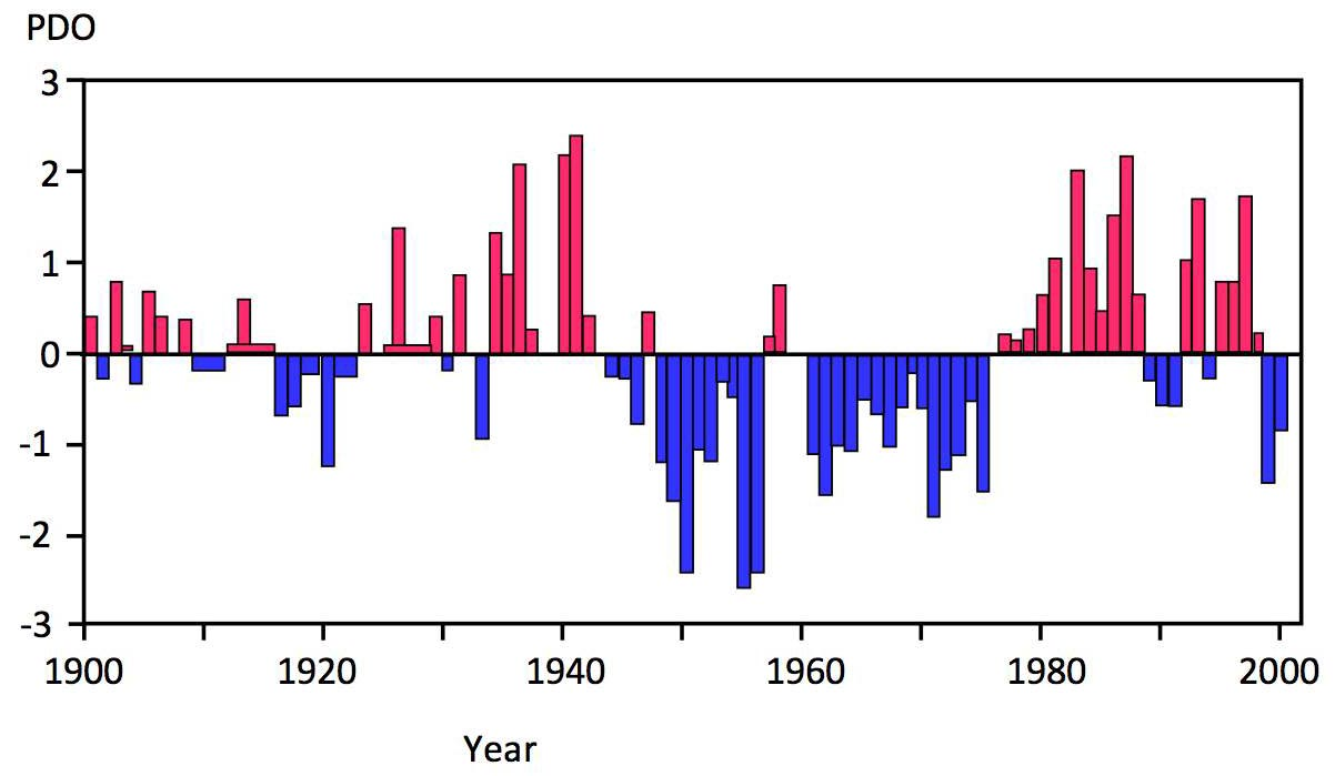 El Ninos and La Ninas and Global Warming | Climate Etc.