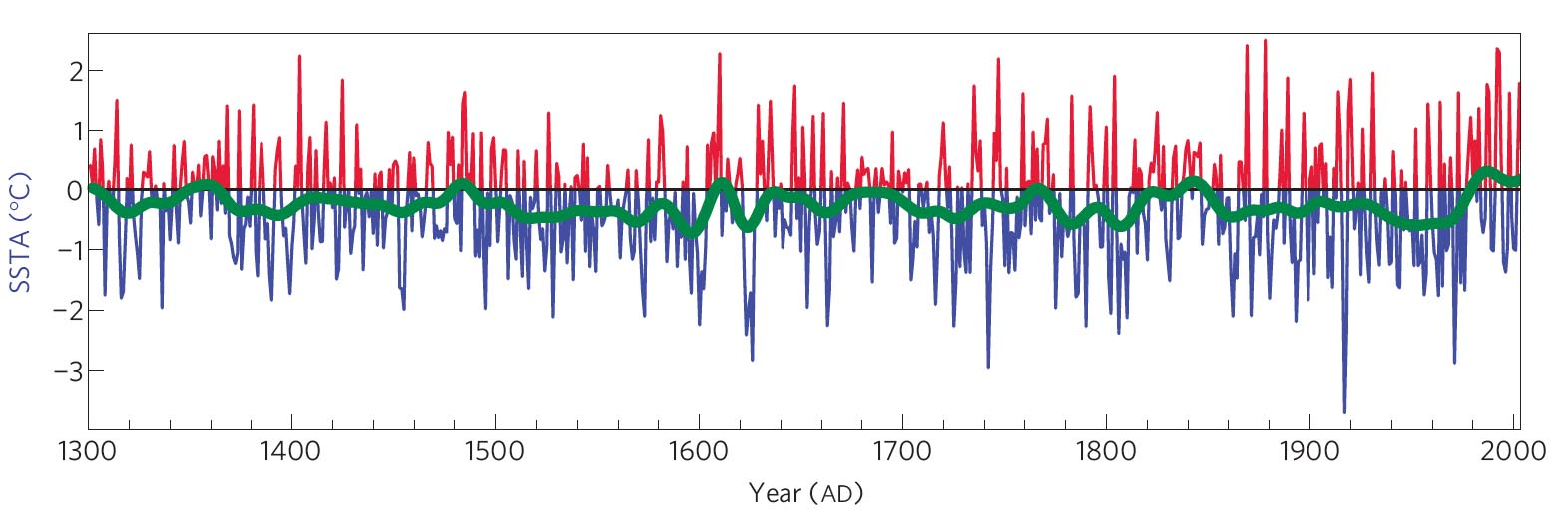 el nino essay question A: yes, it is an unequivocal fact that the earth's average temperature continues to rise, despite some natural year-to-year fluctuationslearn more .