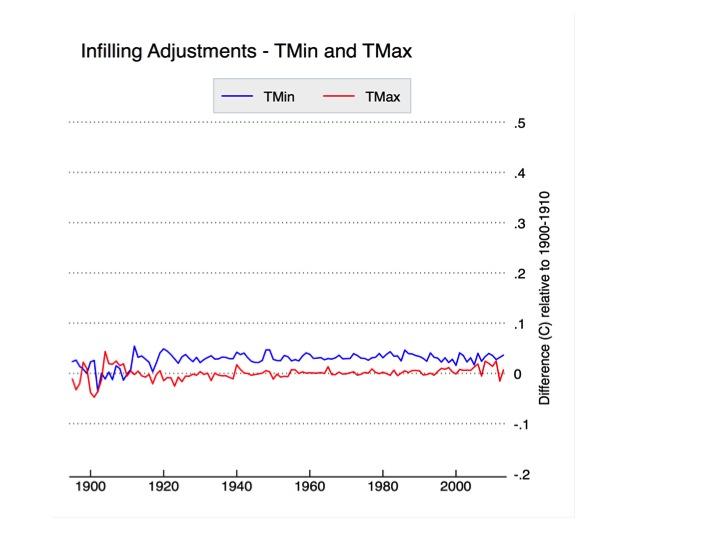 1ea5211429 Understanding adjustments to temperature data