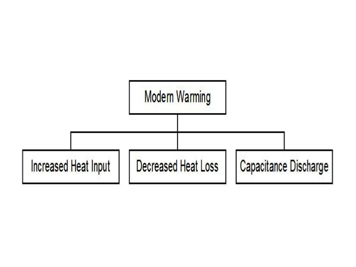 Root Cause Analysis of the Modern Warming   Climate Etc