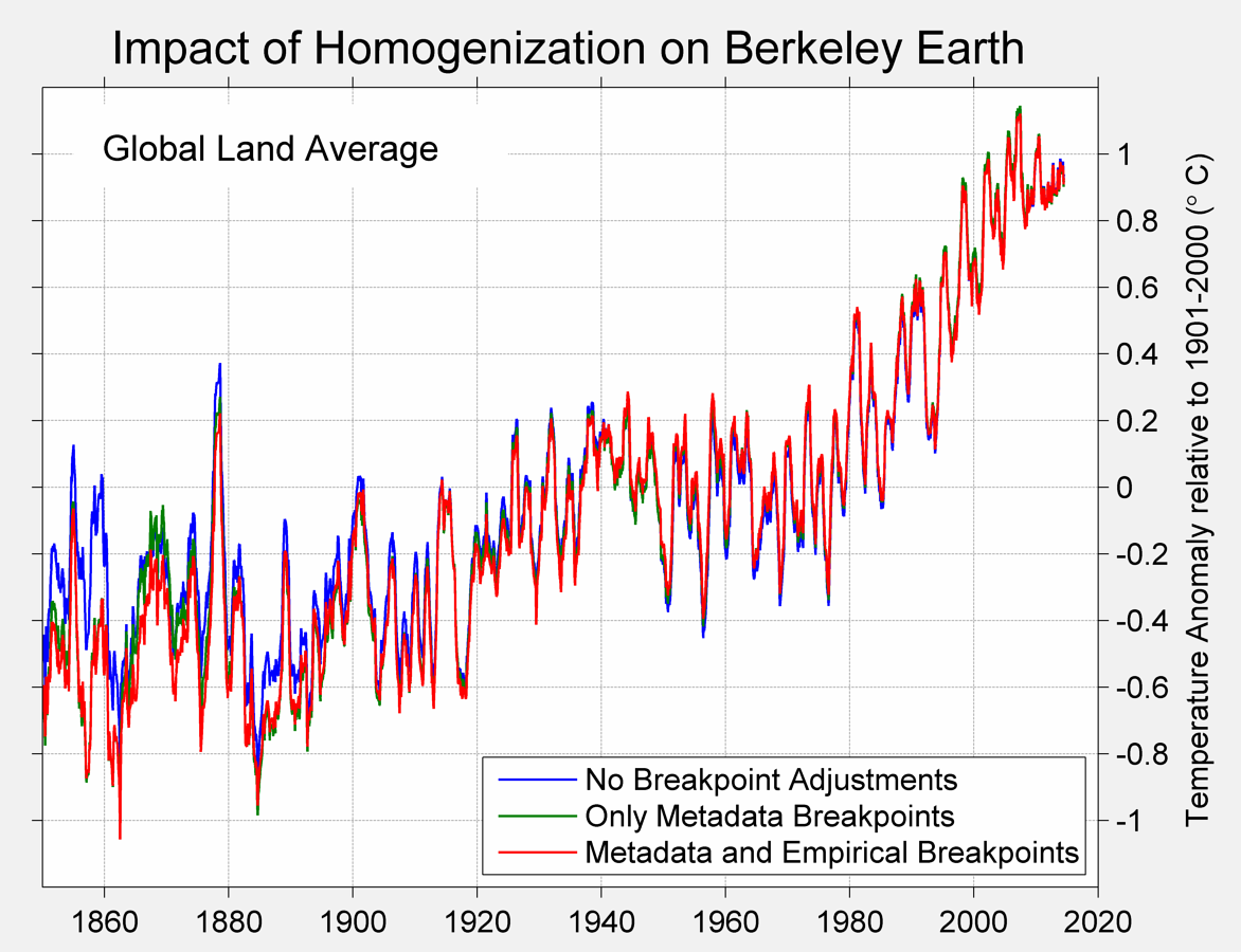 Berkeley Earth: raw versus adjusted temperature data | Climate Etc