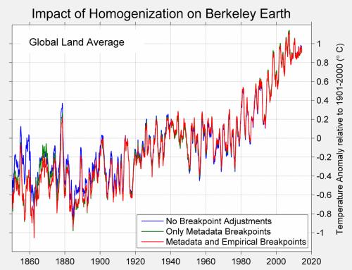 Figure 1. HomogenizationGlobalLand
