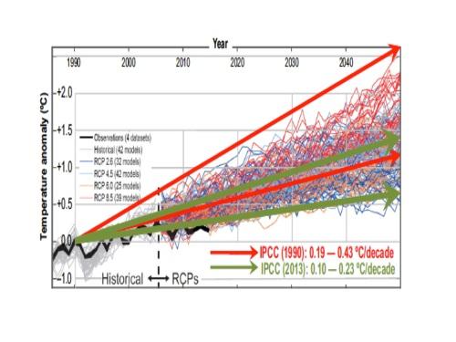 Simple model images divergence