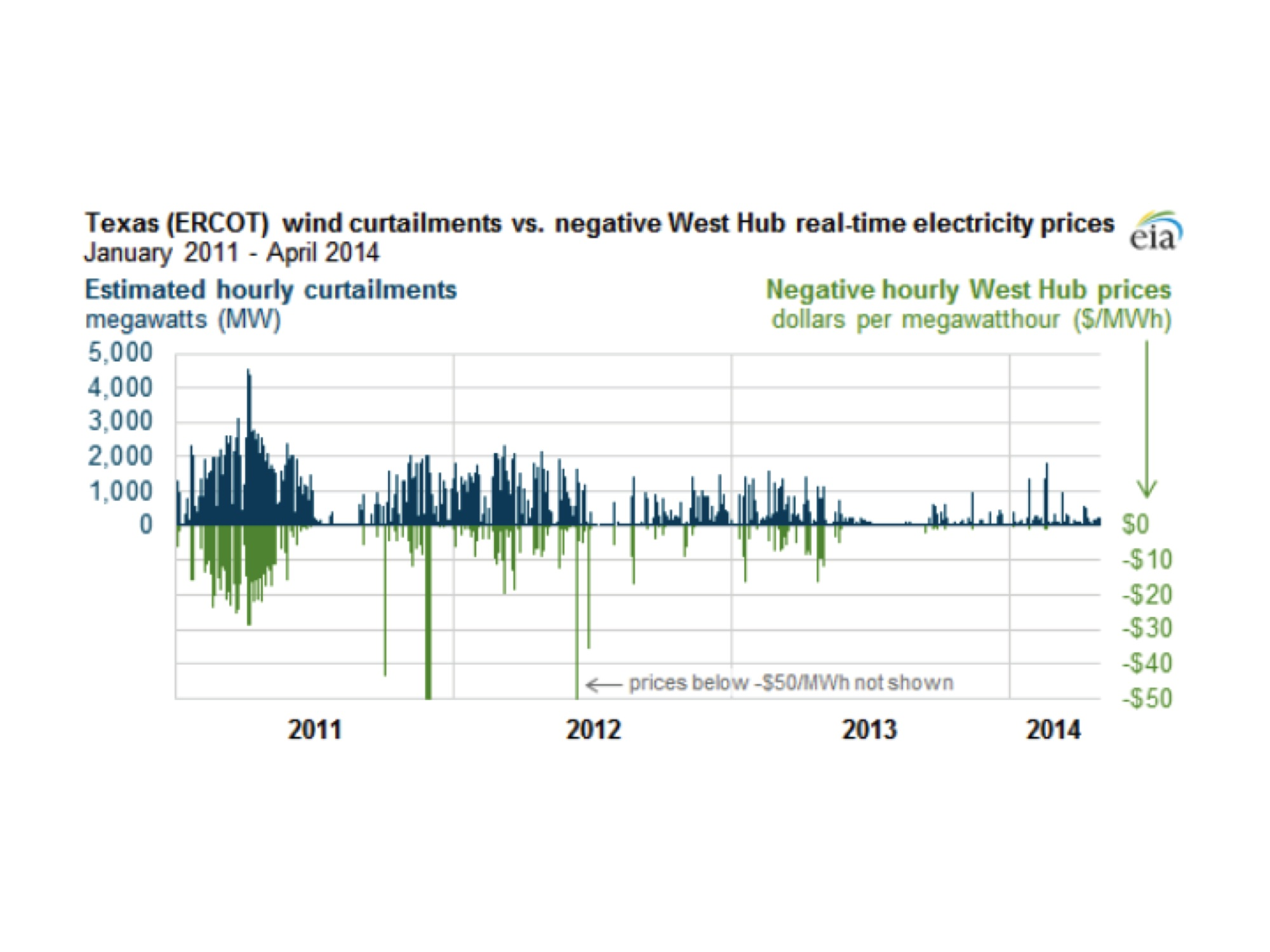 True costs of wind electricity