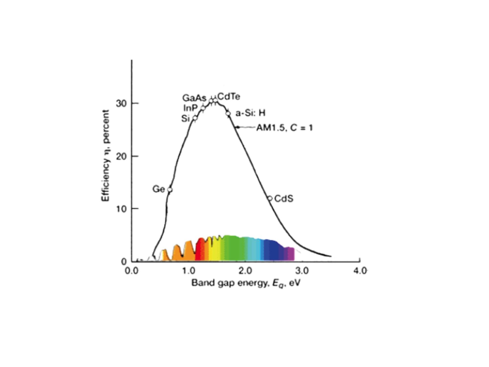 Solar grid parity