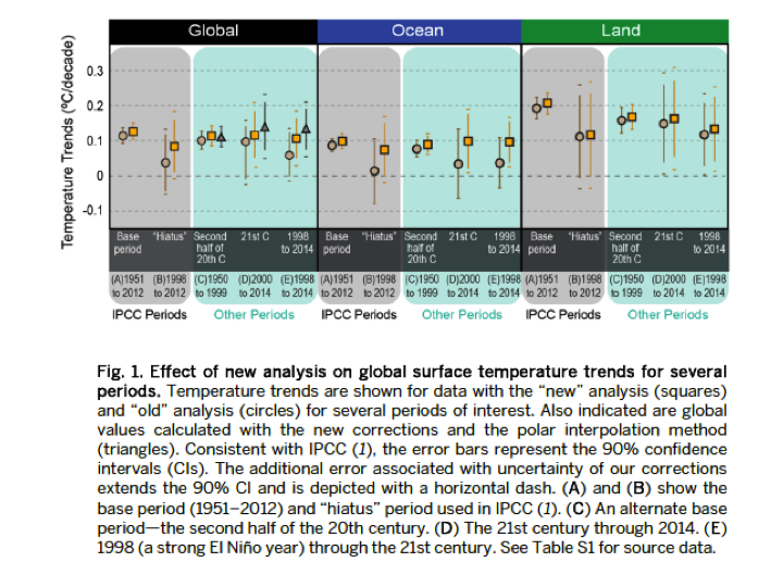has noaa busted the pause in global warming climate etc