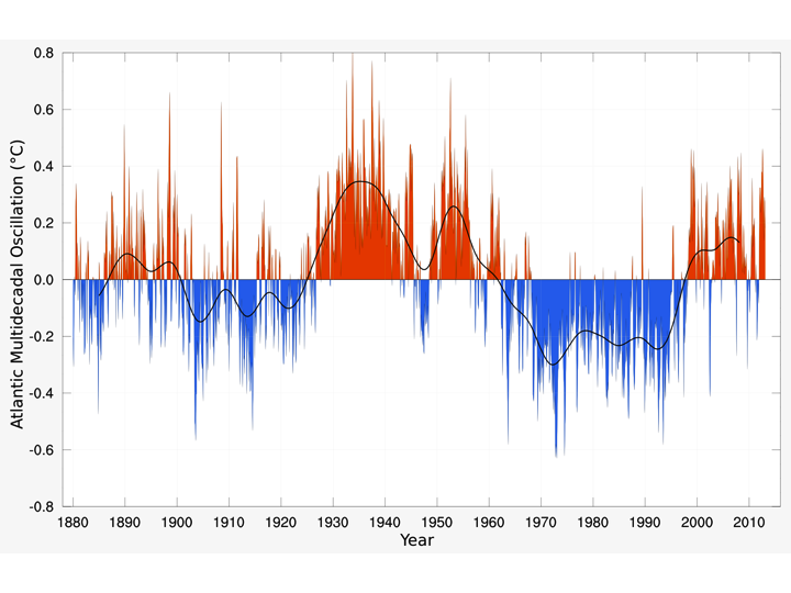 Has the AMO flipped to the cool phase? | Climate Etc