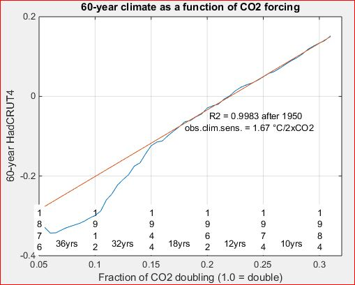 Natural climate variability during 1880-1950: A response to