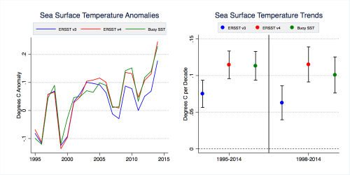 combined buoy sst trends full