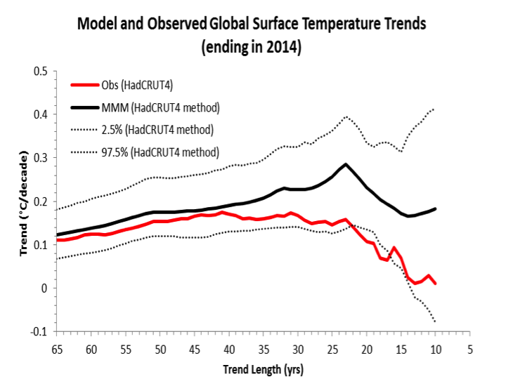Climate models versus climate reality   Climate Etc