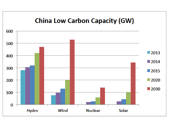 Electricity in China | Climate Etc