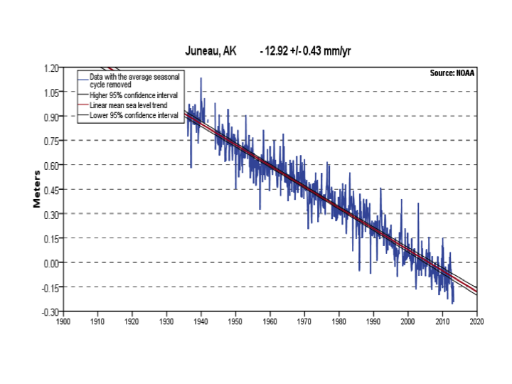 Sea level rise, acceleration and the closure problem