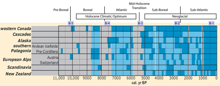 f276fe39146 Horizontal dark blue bars indicate times of glacier advance  vertical light  blue bars are periods of glacier advance based on the global ...