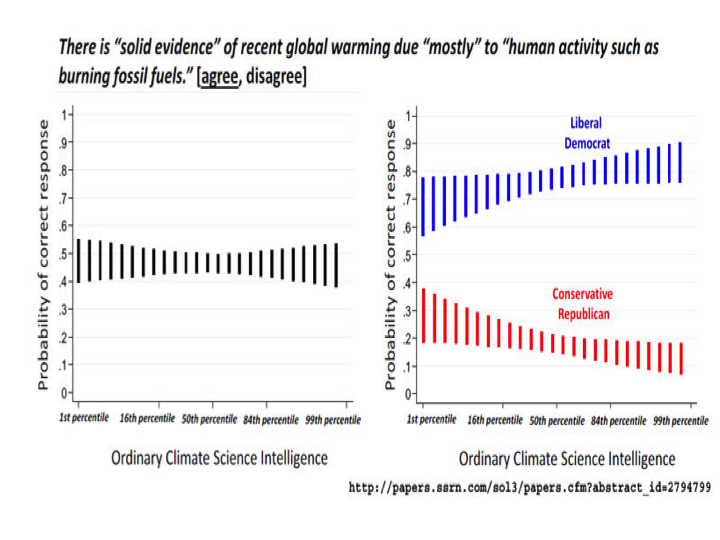 Perversions of open minded thinking on climate change climate etc in this new study comes this finding as subjects aot actively open minded thinking scores went up their acceptance of human caused climate change publicscrutiny Gallery