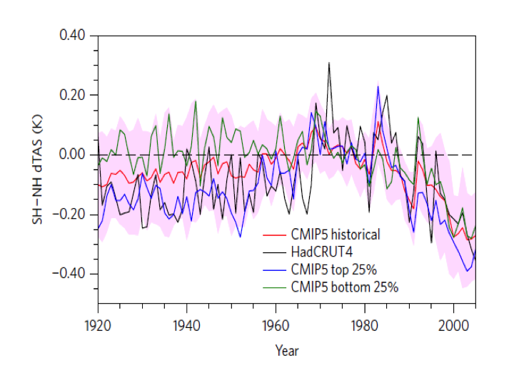 Update on the strength of aerosol forcing climate etc fig1 the interhemispheric temperature development in observations black and in cmip5 models red with interquartile range green and blue publicscrutiny Choice Image