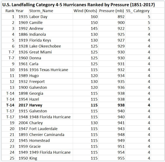 phil klotzbach has prepared this list off cat 4 5 u s landfalling hurricanes