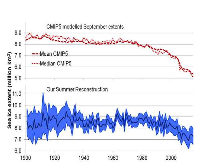 What do we know about Arctic sea ice trends? | Watts Up With