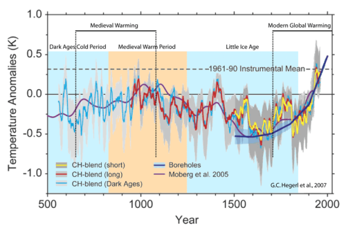 Nature unbound viii modern global warming climate etc climate variability over the past 1500 years proxy reconstruction of 30 90n mean annual decadally averaged temperatures over land back to ad 558 publicscrutiny Choice Image