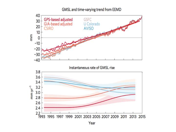Sea level rise acceleration (or not): Part IV – Satellite era record