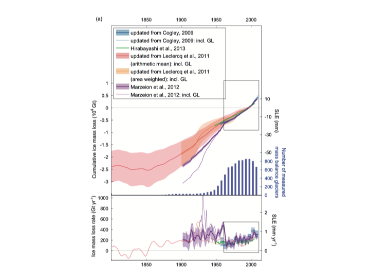 424fa663d7 Most notable is the rapid loss from Greenland glaciers in the Marzeion et  al. simulations during the 1930s. Other studies support rapid Greenland  mass loss ...