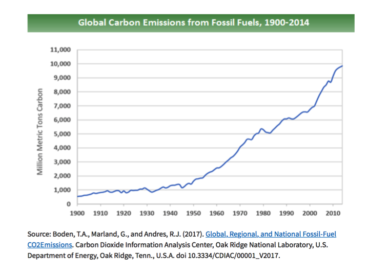 2b95d710e5 Since CO2 emissions from fossil fuels didn't become substantially large  until after 1950, understanding the causes of recent sea level rise is  clearly more ...