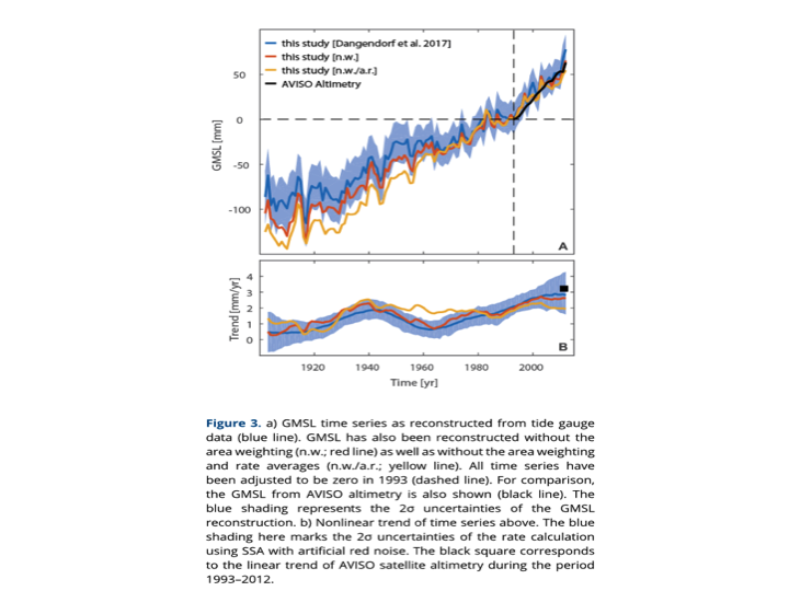 07c310a071 Global average sea surface temperatures from CRU since 1900 are shown below: