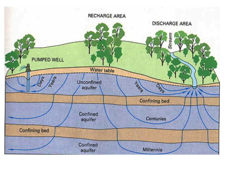 Will advances in groundwater science force a paradigm shift