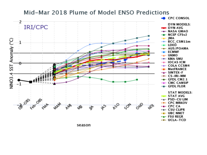 figure 1  https://iri columbia edu/our-expertise/climate/forecasts/enso /current/?enso_tab=enso-sst_table