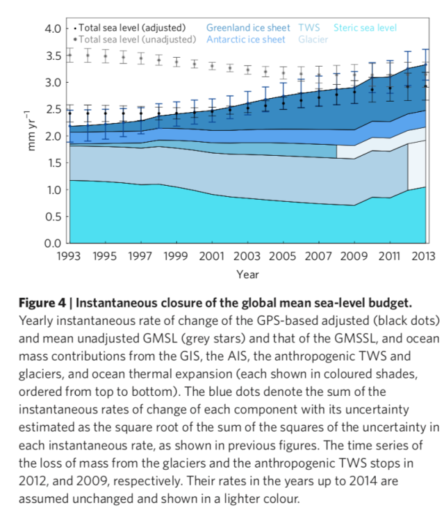 Sea Level Rise Isostatic Adjustment Climate Etc